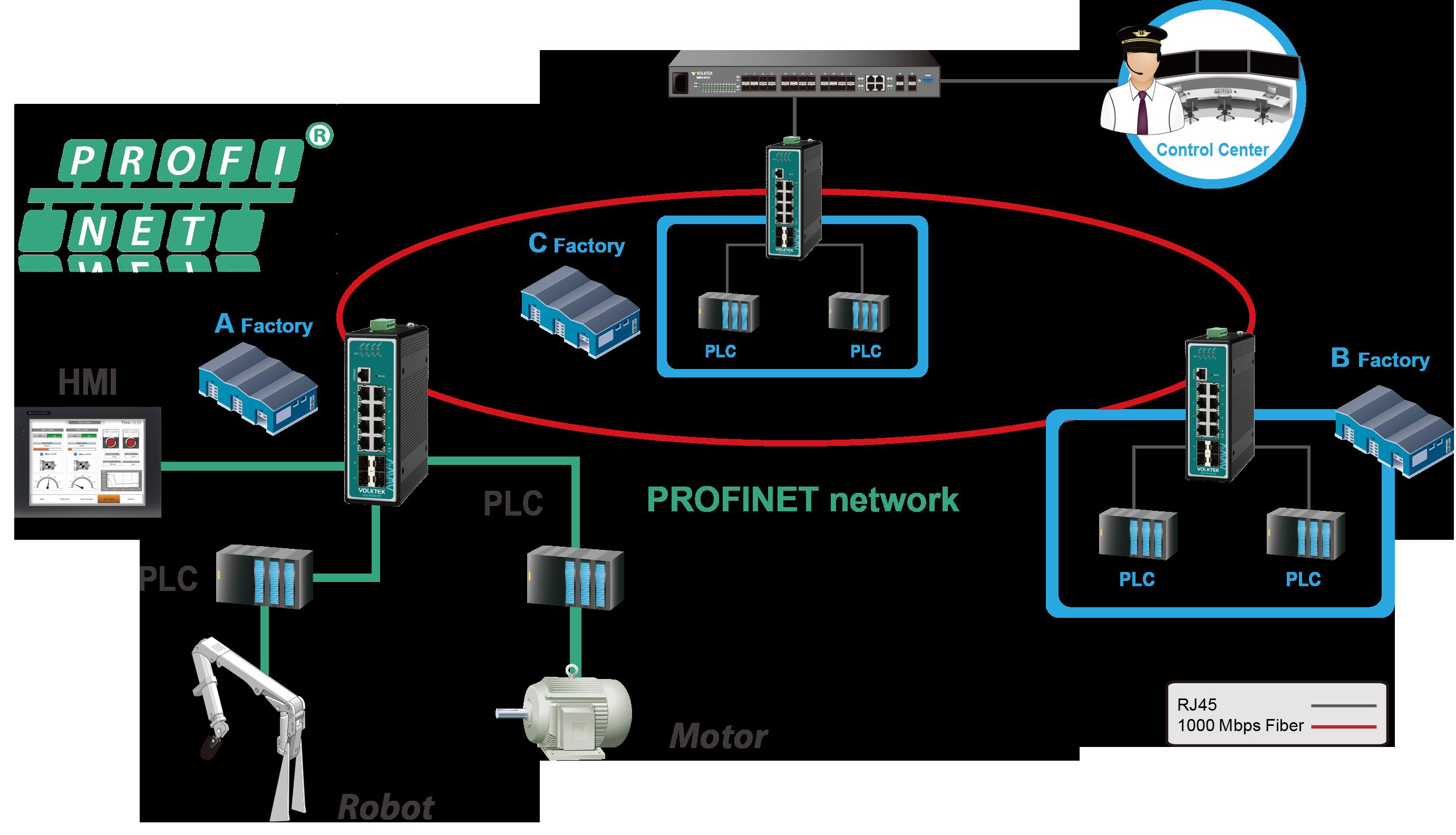PROFINET Application Diagram