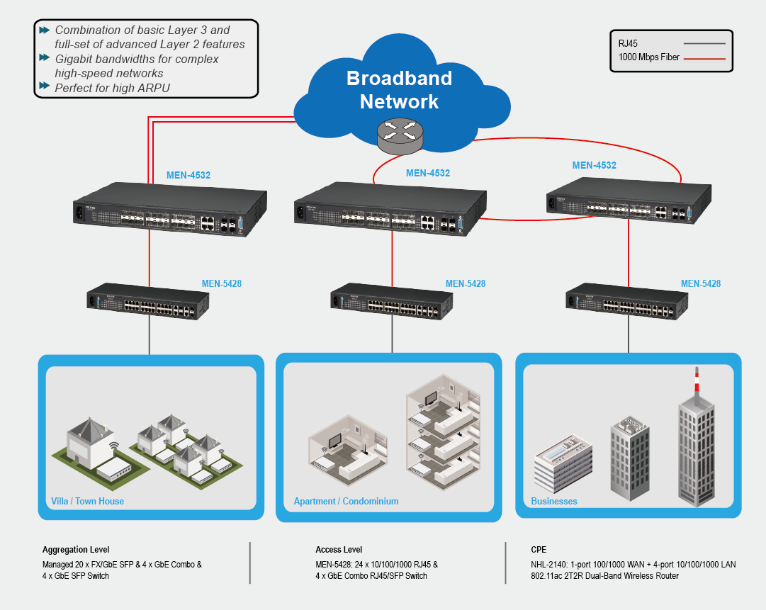 Cable Providers Application Diagram